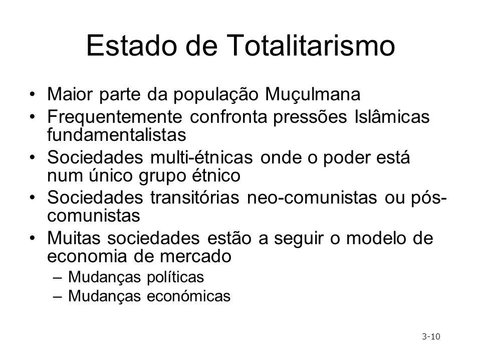 Estado de Totalitarismo Maior parte da população Muçulmana Frequentemente confronta pressões Islâmicas fundamentalistas Sociedades multi-étnicas onde
