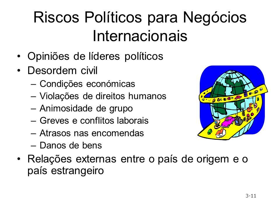 Riscos Políticos para Negócios Internacionais Opiniões de líderes políticos Desordem civil –Condições económicas –Violações de direitos humanos –Animo