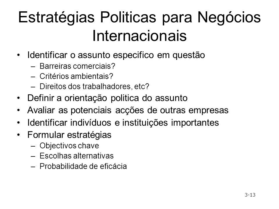 Estratégias Politicas para Negócios Internacionais Identificar o assunto especifico em questão –Barreiras comerciais? –Critérios ambientais? –Direitos
