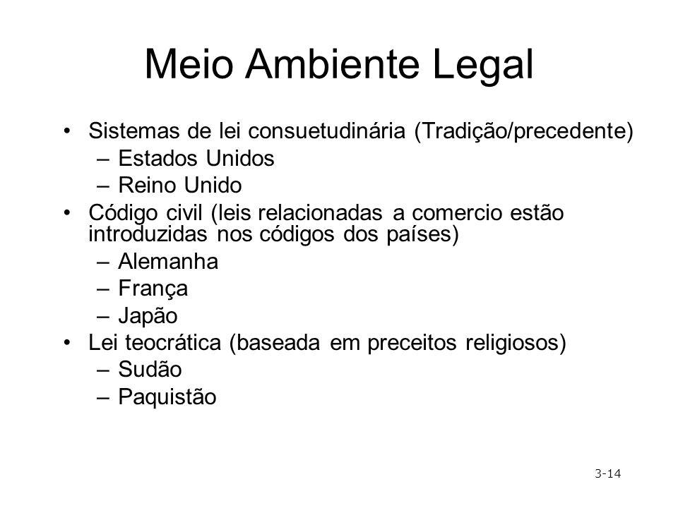 Meio Ambiente Legal Sistemas de lei consuetudinária (Tradição/precedente) –Estados Unidos –Reino Unido Código civil (leis relacionadas a comercio estã