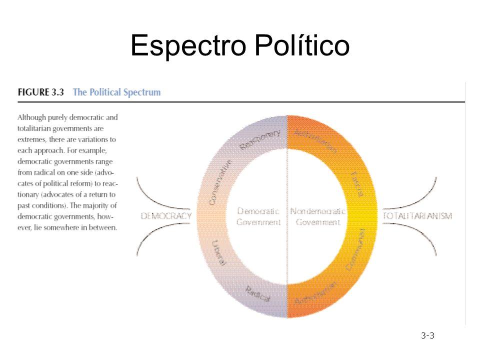 Espectro Político 3-3