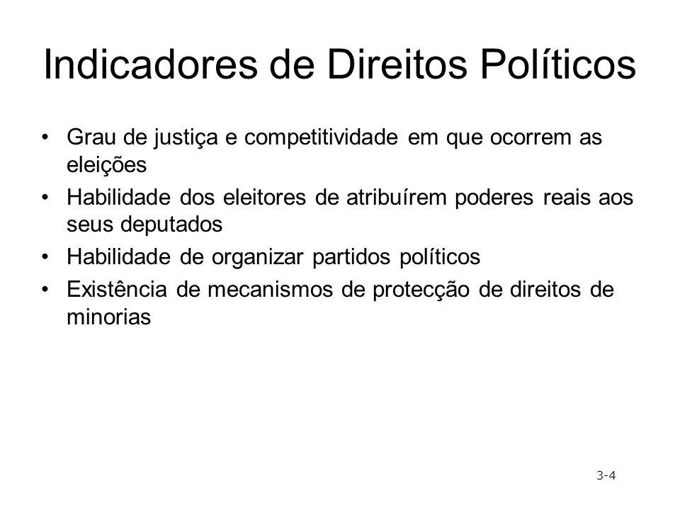 Indicadores de Direitos Políticos Grau de justiça e competitividade em que ocorrem as eleições Habilidade dos eleitores de atribuírem poderes reais ao