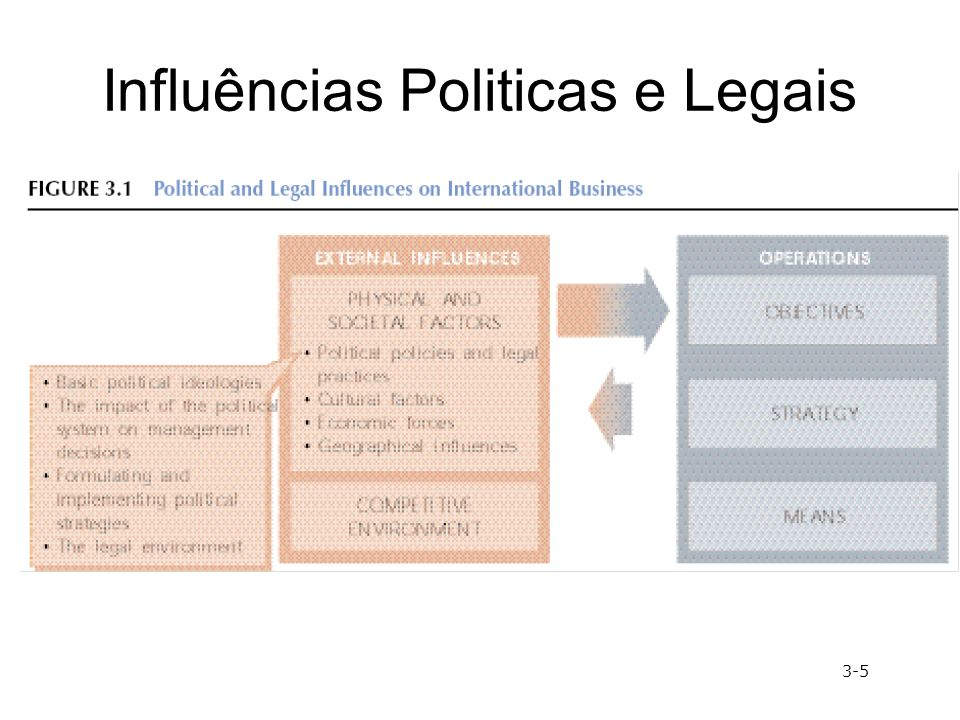 Influências Politicas e Legais 3-5