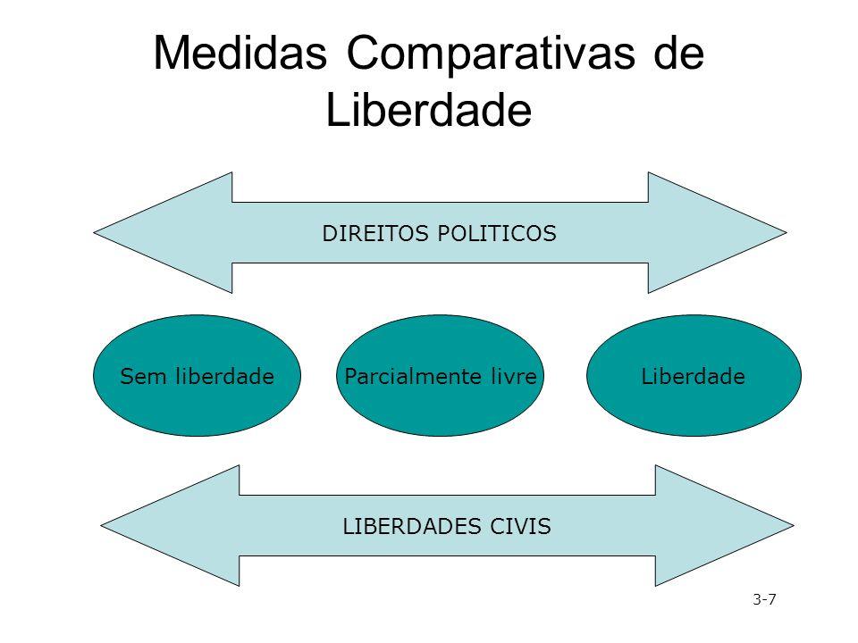 Medidas Comparativas de Liberdade DIREITOS POLITICOSLIBERDADES CIVIS Parcialmente livreSem liberdadeLiberdade 3-7