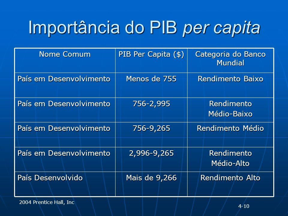 2004 Prentice Hall, Inc Importância do PIB per capita Rendimento Baixo Menos de 755 País em Desenvolvimento Rendimento Alto Mais de 9,266 País Desenvolvido RendimentoMédio-Alto2,996-9,265 País em Desenvolvimento Rendimento Médio 756-9,265 País em Desenvolvimento RendimentoMédio-Baixo756-2,995 Categoria do Banco Mundial PIB Per Capita ($) Nome Comum 4-10