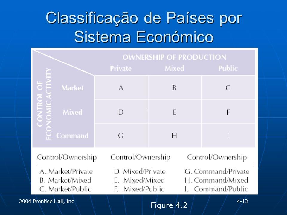 2004 Prentice Hall, Inc Classificação de Países por Sistema Económico Figure 4.2 4-13