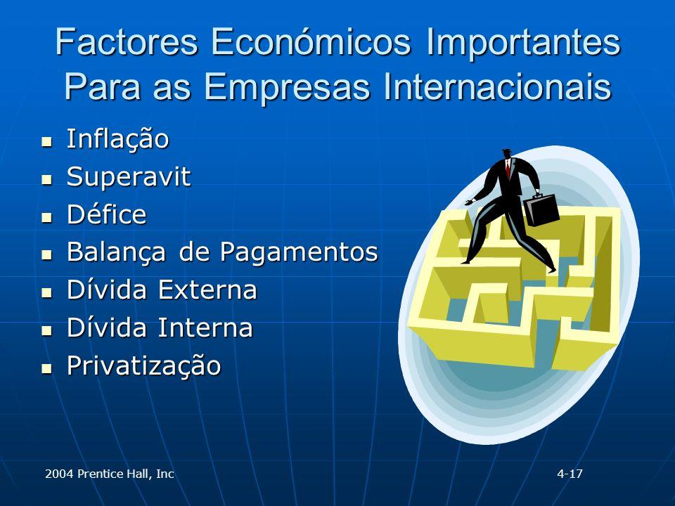 2004 Prentice Hall, Inc Factores Económicos Importantes Para as Empresas Internacionais Inflação Inflação Superavit Superavit Défice Défice Balança de Pagamentos Balança de Pagamentos Dívida Externa Dívida Externa Dívida Interna Dívida Interna Privatização Privatização 4-17
