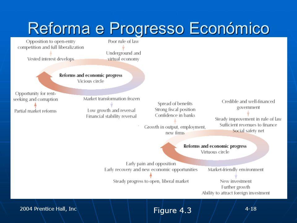 2004 Prentice Hall, Inc Reforma e Progresso Económico Figure 4.3 4-18