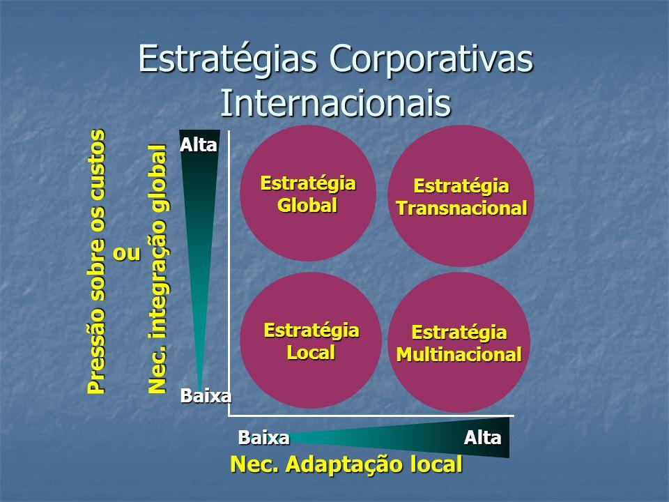 Estratégias Corporativas Internacionais Nec. Adaptação local Nec. integração global Baixa Alta BaixaAlta EstratégiaGlobal EstratégiaTransnacional Estr