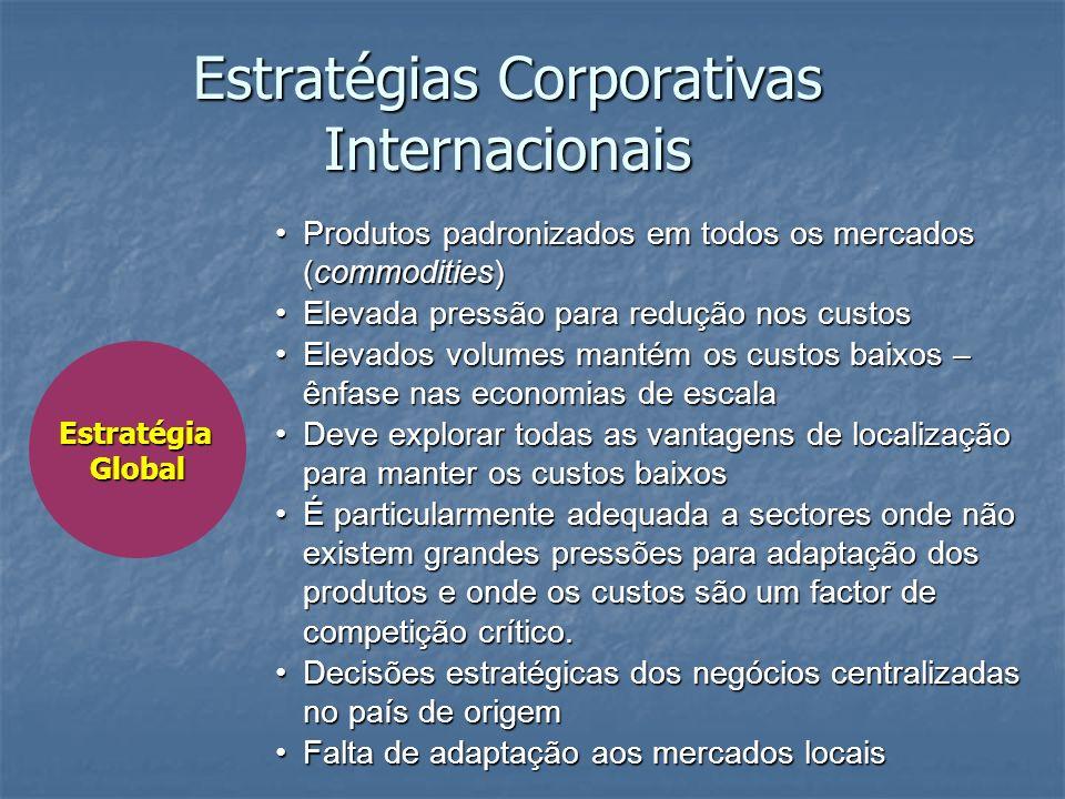 EstratégiaGlobal Produtos padronizados em todos os mercados (commodities)Produtos padronizados em todos os mercados (commodities) Elevada pressão para