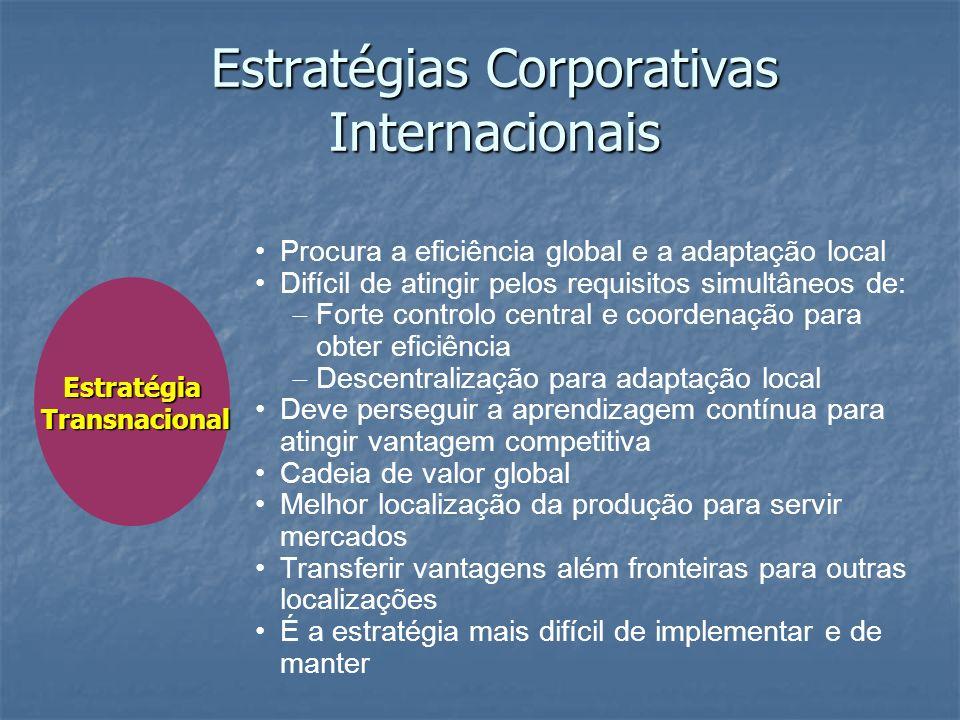 Estratégia Transnacional Transnacional Procura a eficiência global e a adaptação local Difícil de atingir pelos requisitos simultâneos de: Forte contr