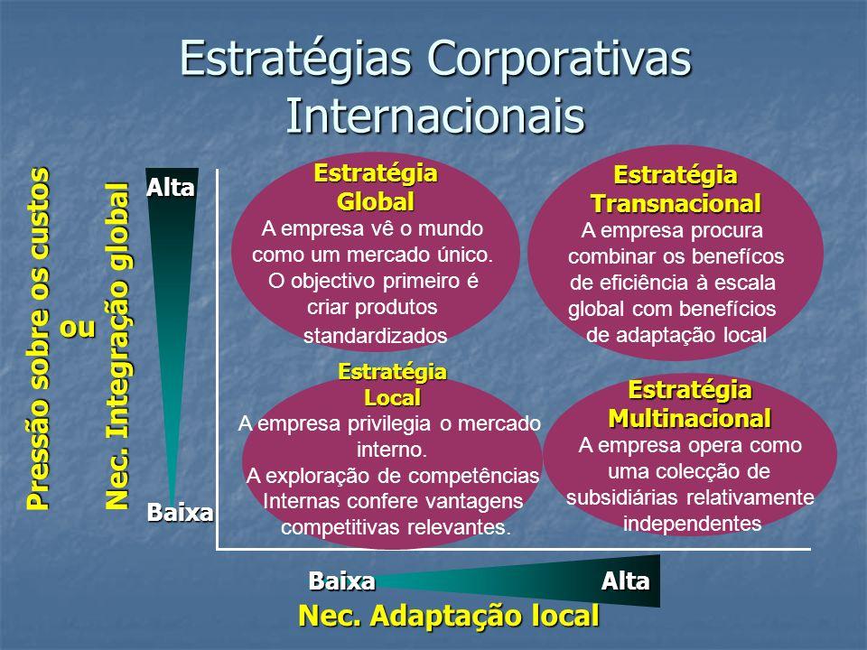 Estratégias Corporativas Internacionais Nec. Adaptação local Nec. Integração global Baixa Alta BaixaAlta EstratégiaGlobal A empresa vê o mundo como um