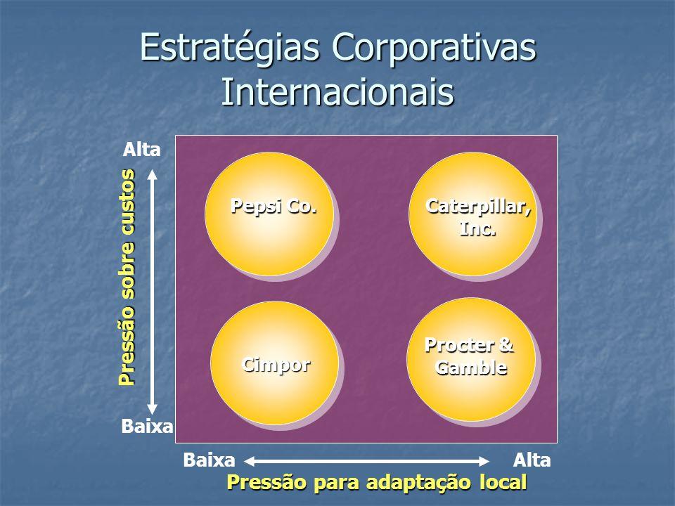 Pressão para adaptação local Pressão sobre custos Alta Baixa Alta Caterpillar,Inc. Procter & Gamble Pepsi Co. Estratégias Corporativas Internacionais