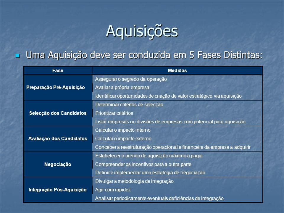 Uma Aquisição deve ser conduzida em 5 Fases Distintas: Uma Aquisição deve ser conduzida em 5 Fases Distintas: FaseMedidas Preparação Pré-Aquisição Ass