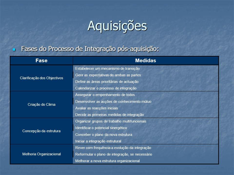 Aquisições Fases do Processo de Integração pós-aquisição: Fases do Processo de Integração pós-aquisição: FaseMedidas Clarificação dos Objectivos Estab