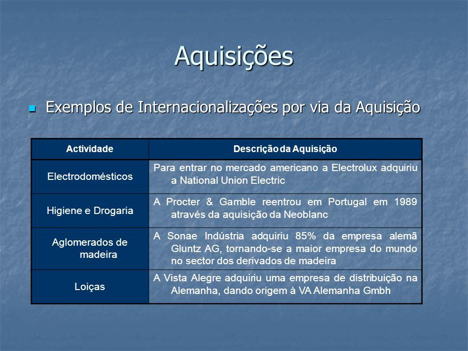 Aquisições Exemplos de Internacionalizações por via da Aquisição Exemplos de Internacionalizações por via da Aquisição ActividadeDescrição da Aquisiçã