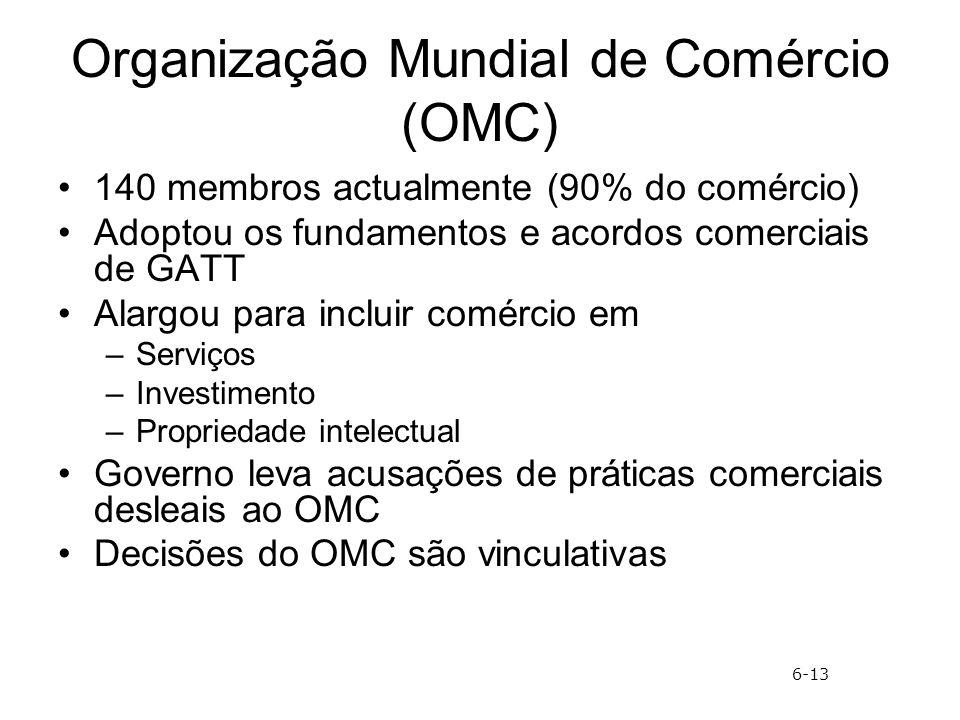 Organização Mundial de Comércio (OMC) 140 membros actualmente (90% do comércio) Adoptou os fundamentos e acordos comerciais de GATT Alargou para inclu