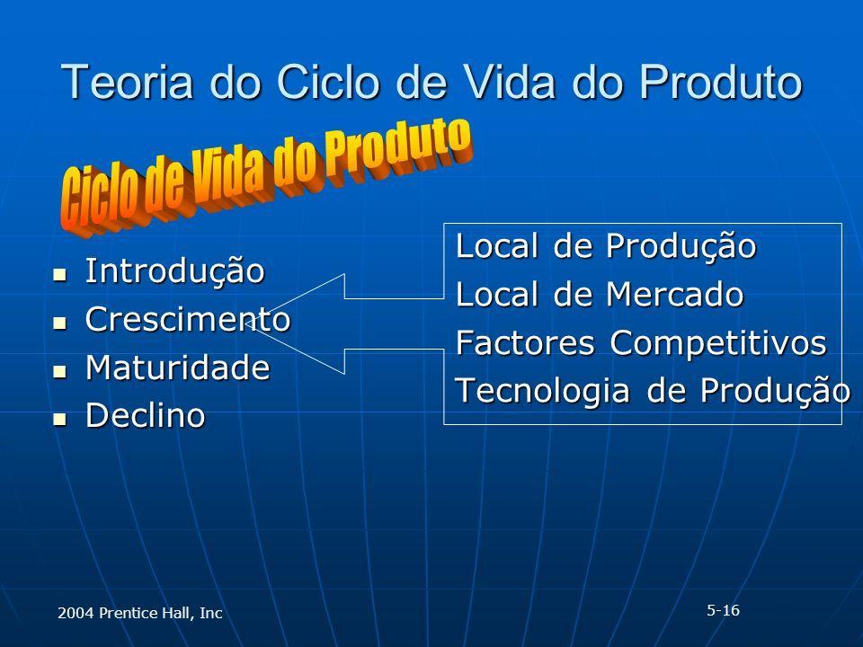 2004 Prentice Hall, Inc Teoria do Ciclo de Vida do Produto Introdução Introdução Crescimento Crescimento Maturidade Maturidade Declino Declino Local de Produção Local de Mercado Factores Competitivos Tecnologia de Produção 5-16