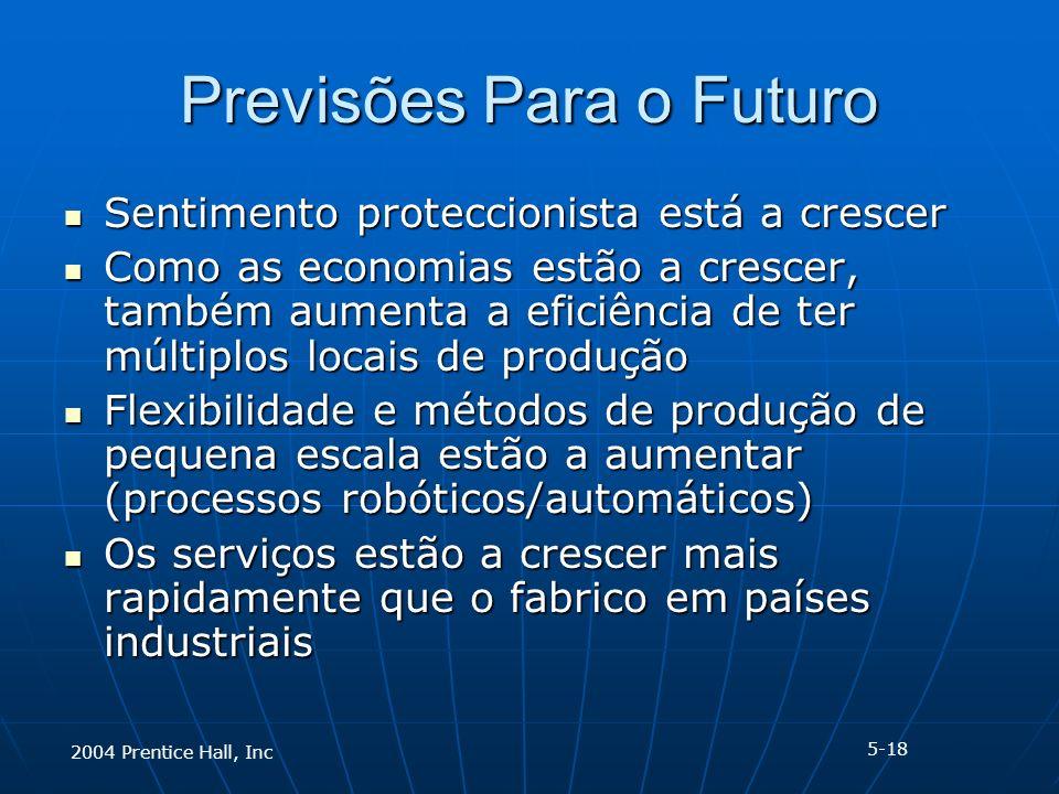 2004 Prentice Hall, Inc Previsões Para o Futuro Sentimento proteccionista está a crescer Sentimento proteccionista está a crescer Como as economias estão a crescer, também aumenta a eficiência de ter múltiplos locais de produção Como as economias estão a crescer, também aumenta a eficiência de ter múltiplos locais de produção Flexibilidade e métodos de produção de pequena escala estão a aumentar (processos robóticos/automáticos) Flexibilidade e métodos de produção de pequena escala estão a aumentar (processos robóticos/automáticos) Os serviços estão a crescer mais rapidamente que o fabrico em países industriais Os serviços estão a crescer mais rapidamente que o fabrico em países industriais 5-18