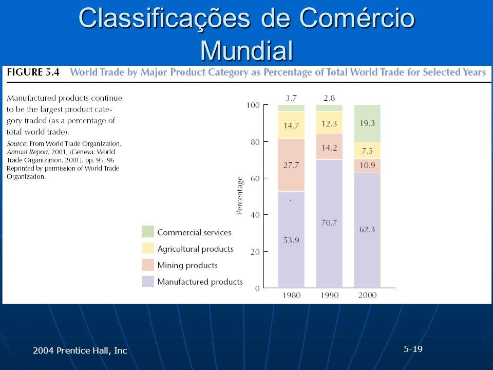 2004 Prentice Hall, Inc Classificações de Comércio Mundial 5-19