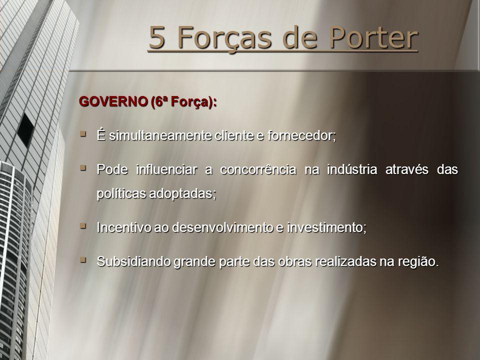 5 Forças de Porter GOVERNO (6ª Força): É simultaneamente cliente e fornecedor; É simultaneamente cliente e fornecedor; Pode influenciar a concorrência