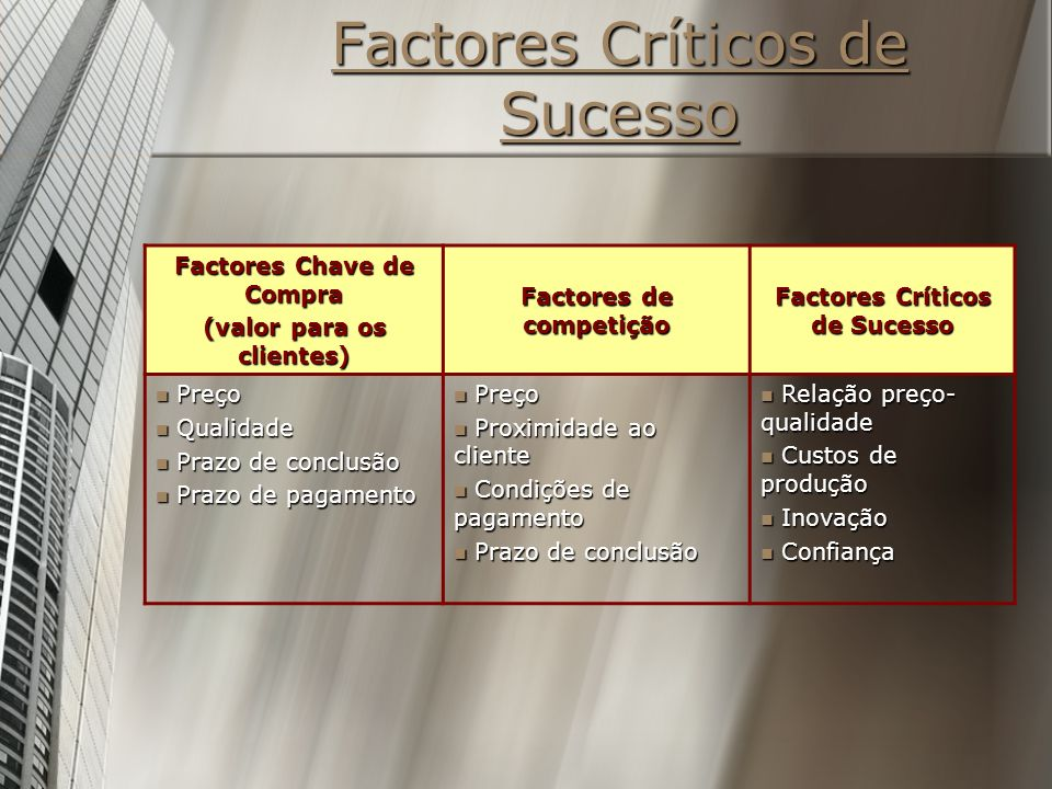 Factores Críticos de Sucesso Factores Chave de Compra (valor para os clientes) Factores de competição Factores Críticos de Sucesso Preço Preço Qualida