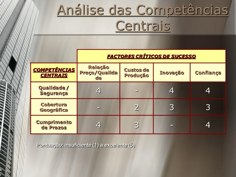 Análise das Competências Centrais FACTORES CRÍTICOS DE SUCESSO COMPETÊNCIAS CENTRAIS Relação Preço/Qualida de Custos de Produção InovaçãoConfiança Qua