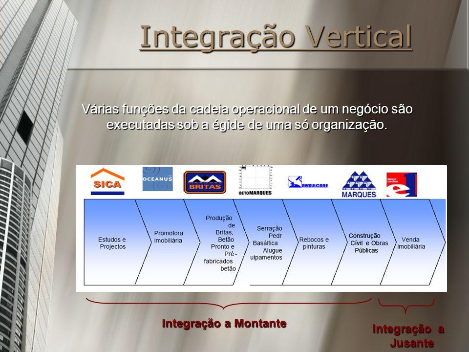 Integração Vertical Várias funções da cadeia operacional de um negócio são executadas sob a égide de uma só organização. Integração a Montante Integra
