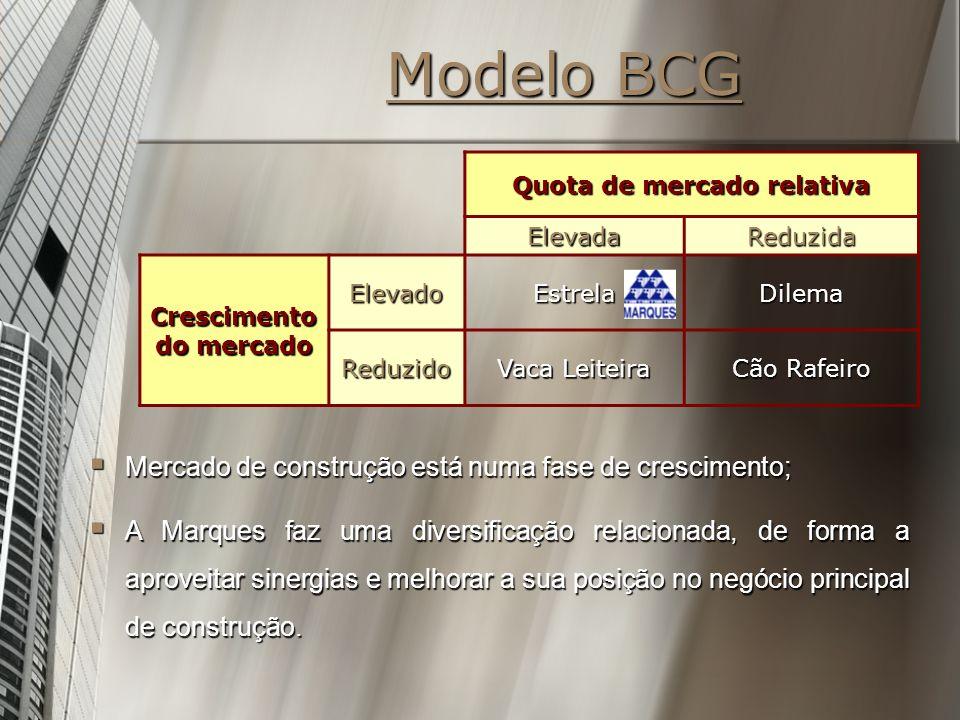 Modelo BCG Quota de mercado relativa ElevadaReduzida Crescimento do mercado ElevadoEstrelaDilema Reduzido Vaca Leiteira Cão Rafeiro Mercado de constru