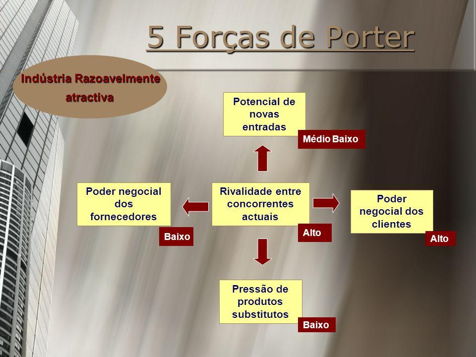 5 Forças de Porter Potencial de novas entradas Rivalidade entre concorrentes actuais Poder negocial dos clientes Pressão de produtos substitutos Poder