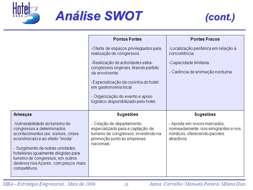 Jeana Carvalho /Manuela Pereira/ Milena Dias MBA – Estratégia Empresarial, Maio de 2006Jeana Carvalho /Manuela Pereira/ Milena Dias 10 Análise SWOT (c
