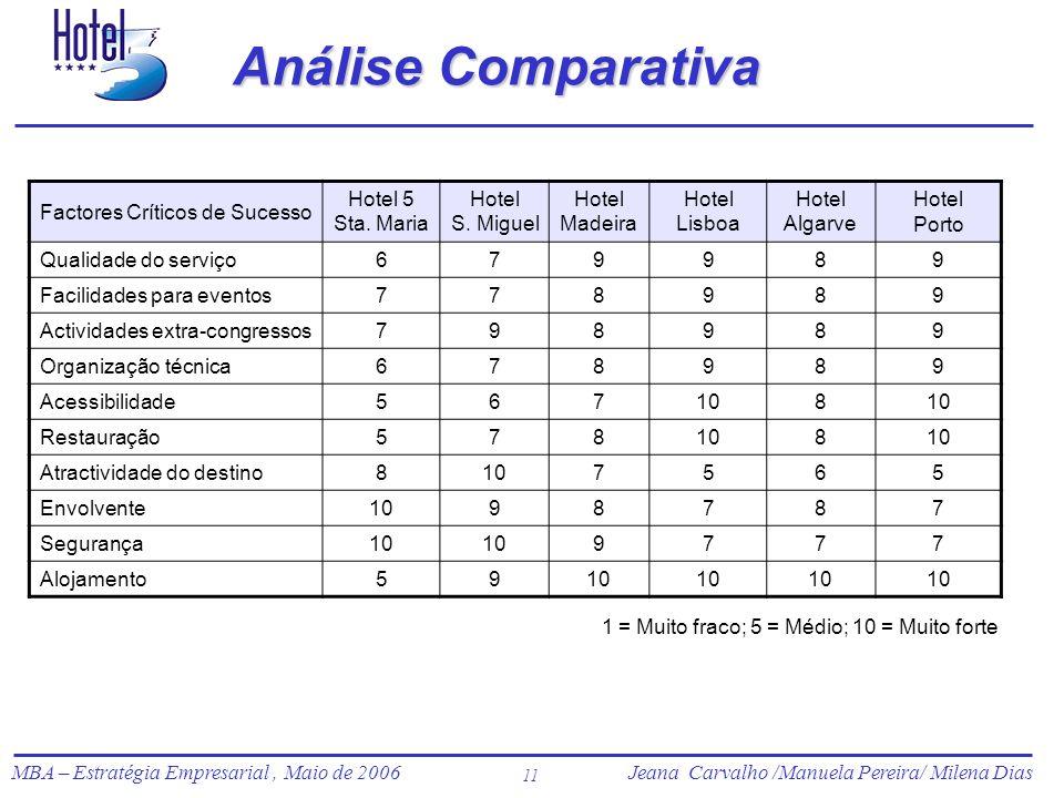 Jeana Carvalho /Manuela Pereira/ Milena Dias MBA – Estratégia Empresarial, Maio de 2006Jeana Carvalho /Manuela Pereira/ Milena Dias 11 Análise Compara