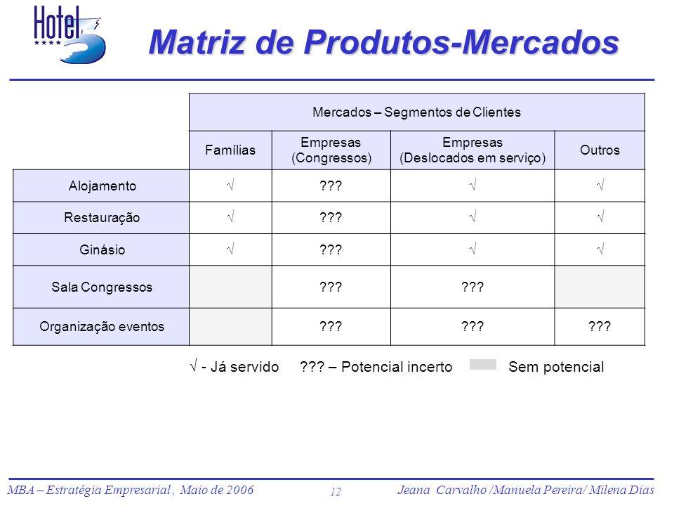 Jeana Carvalho /Manuela Pereira/ Milena Dias MBA – Estratégia Empresarial, Maio de 2006Jeana Carvalho /Manuela Pereira/ Milena Dias 12 Matriz de Produ