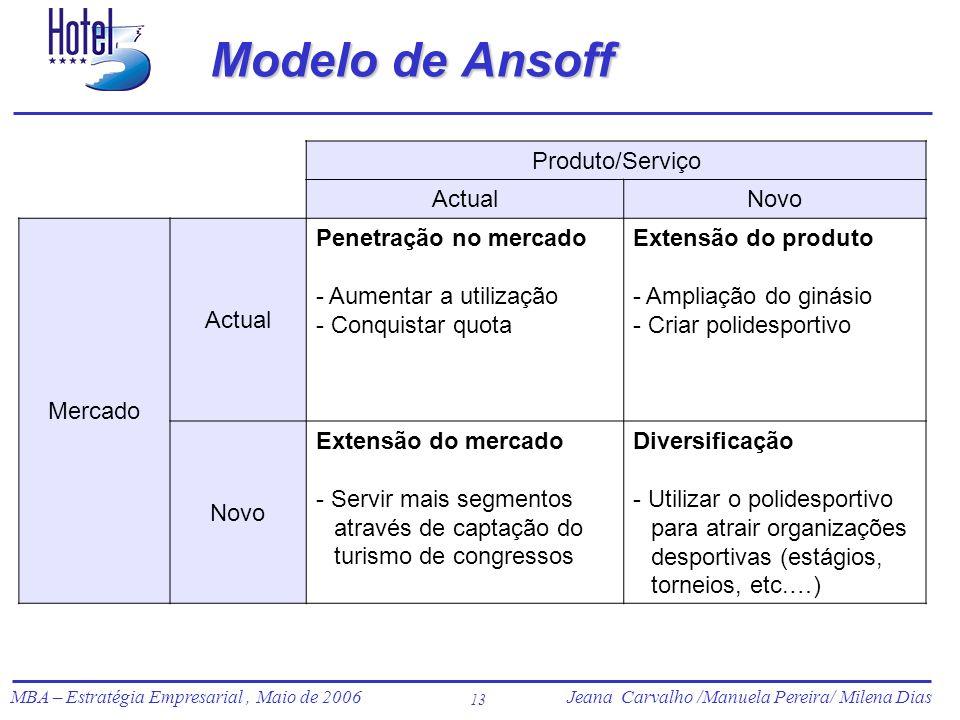 Jeana Carvalho /Manuela Pereira/ Milena Dias MBA – Estratégia Empresarial, Maio de 2006Jeana Carvalho /Manuela Pereira/ Milena Dias 13 Modelo de Ansof