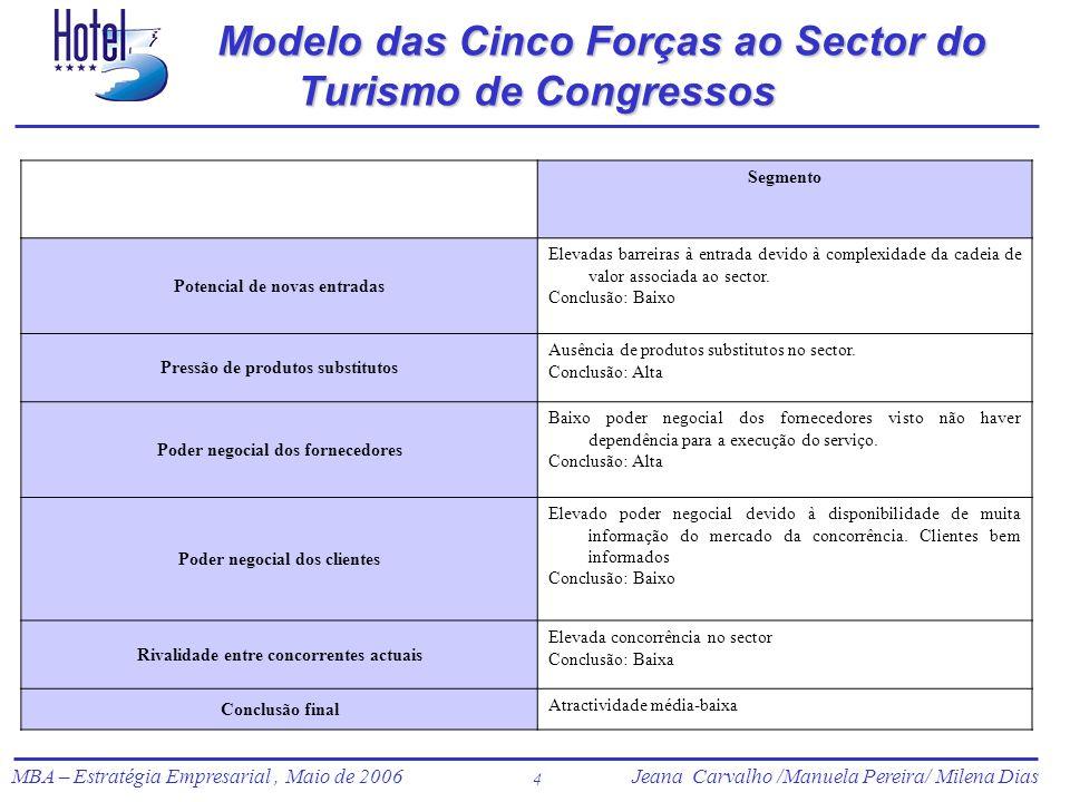 Jeana Carvalho /Manuela Pereira/ Milena Dias MBA – Estratégia Empresarial, Maio de 2006Jeana Carvalho /Manuela Pereira/ Milena Dias 4 Modelo das Cinco