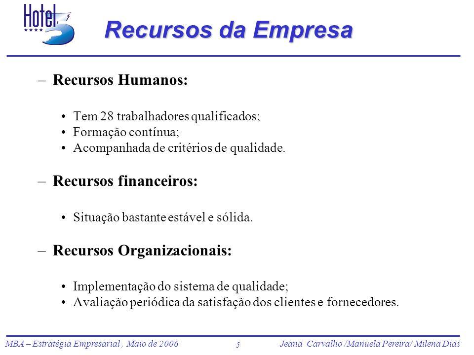 Jeana Carvalho /Manuela Pereira/ Milena Dias MBA – Estratégia Empresarial, Maio de 2006Jeana Carvalho /Manuela Pereira/ Milena Dias 5 Recursos da Empr