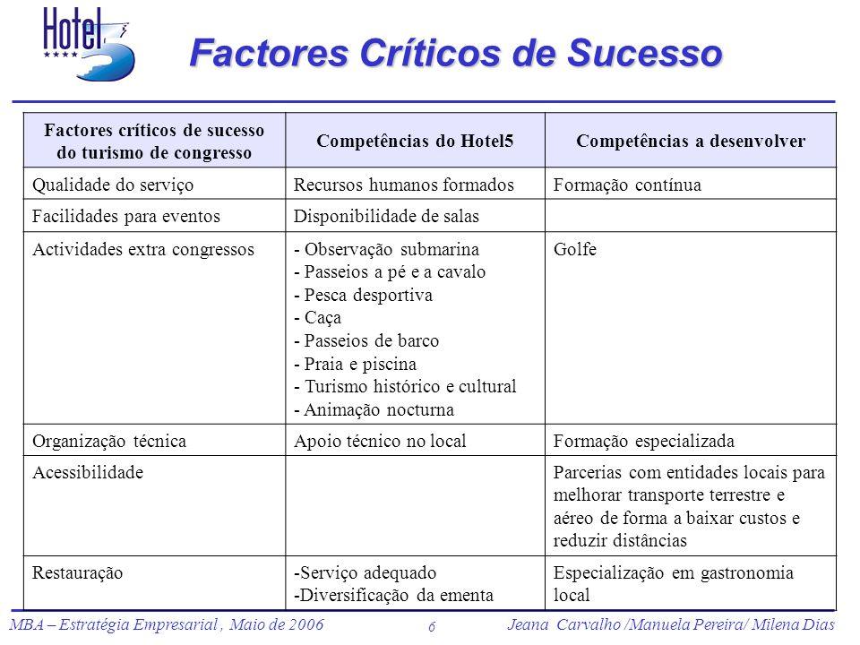 Jeana Carvalho /Manuela Pereira/ Milena Dias MBA – Estratégia Empresarial, Maio de 2006Jeana Carvalho /Manuela Pereira/ Milena Dias 6 Factores Crítico
