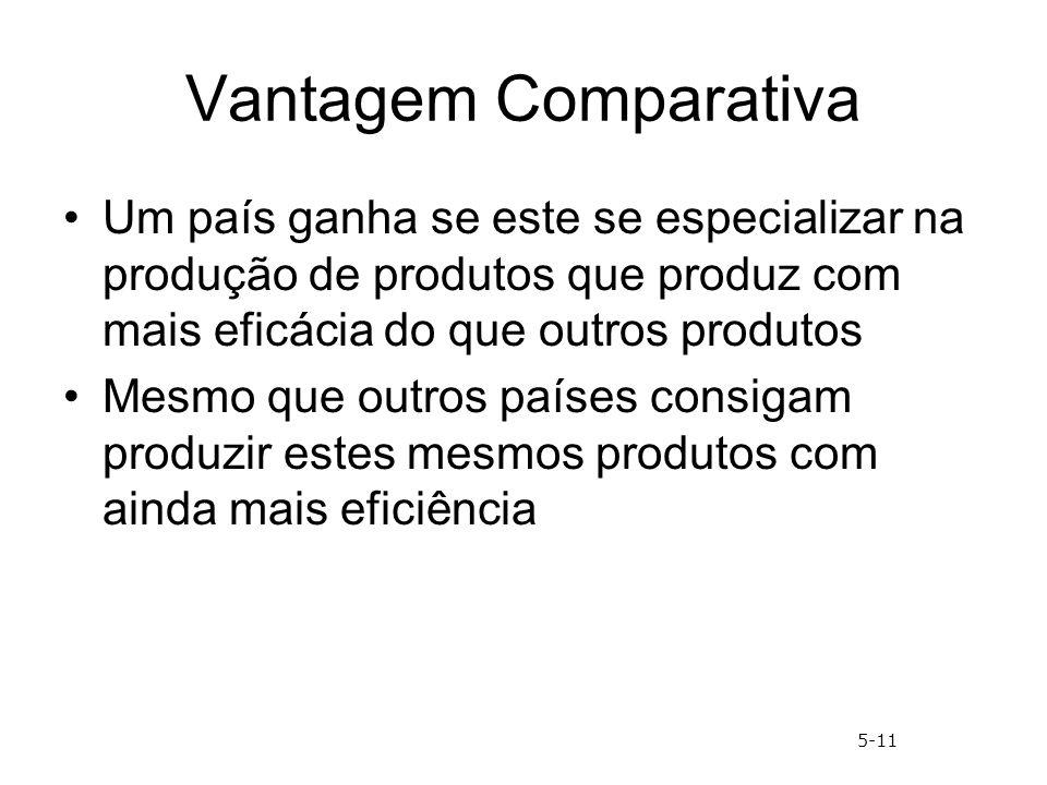 Vantagem Comparativa Um país ganha se este se especializar na produção de produtos que produz com mais eficácia do que outros produtos Mesmo que outro