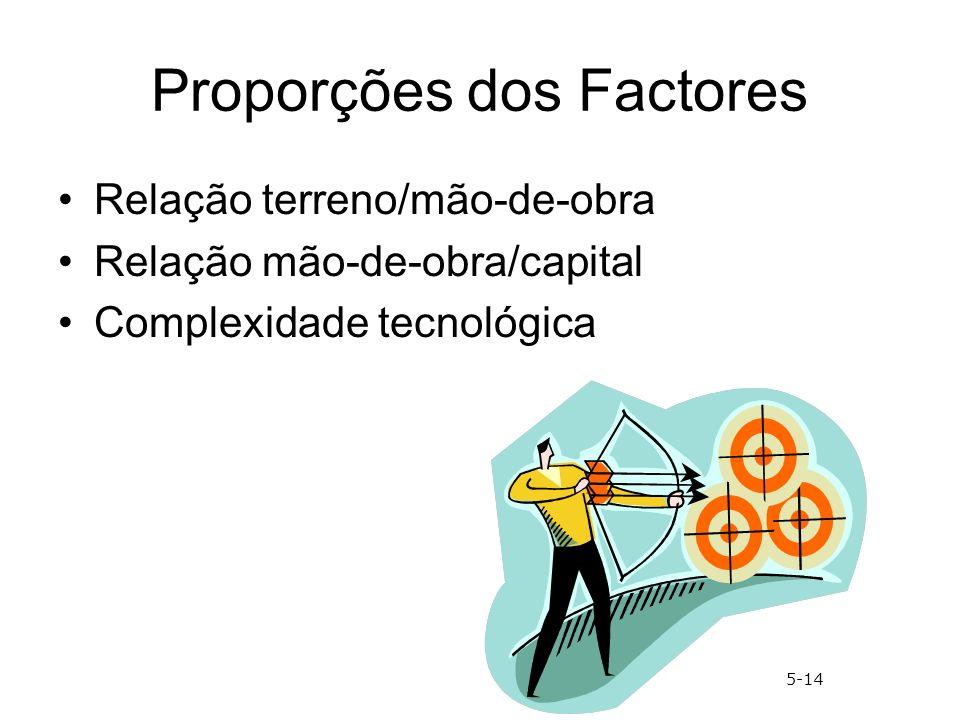 Proporções dos Factores Relação terreno/mão-de-obra Relação mão-de-obra/capital Complexidade tecnológica 5-14