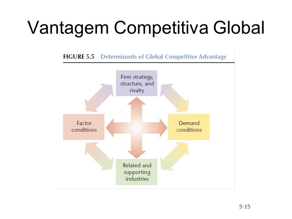 Vantagem Competitiva Global 5-15