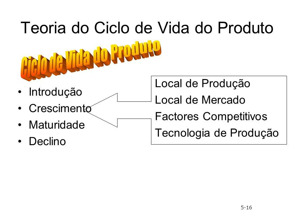 Teoria do Ciclo de Vida do Produto Introdução Crescimento Maturidade Declino Local de Produção Local de Mercado Factores Competitivos Tecnologia de Pr