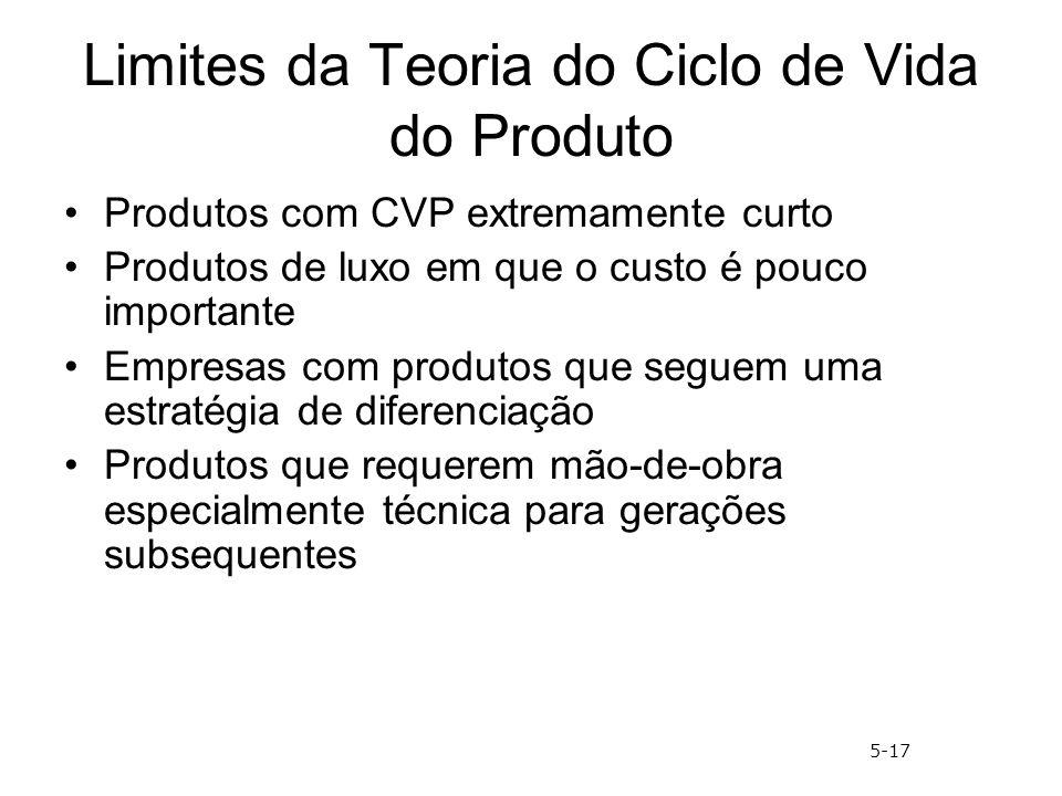 Limites da Teoria do Ciclo de Vida do Produto Produtos com CVP extremamente curto Produtos de luxo em que o custo é pouco importante Empresas com prod