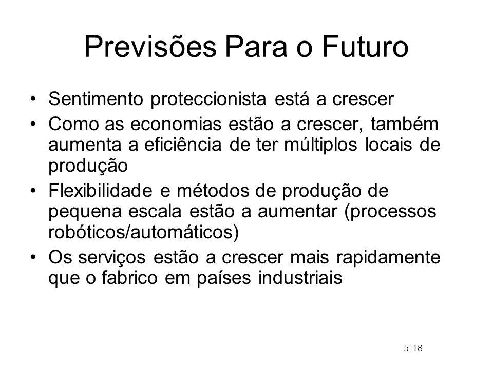 Previsões Para o Futuro Sentimento proteccionista está a crescer Como as economias estão a crescer, também aumenta a eficiência de ter múltiplos locai
