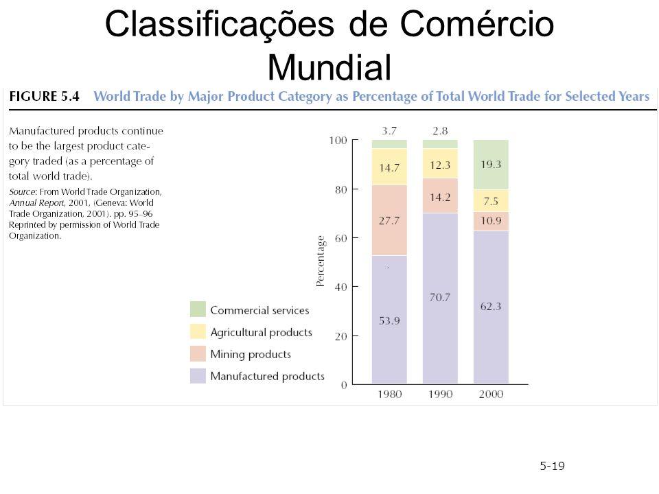 Classificações de Comércio Mundial 5-19