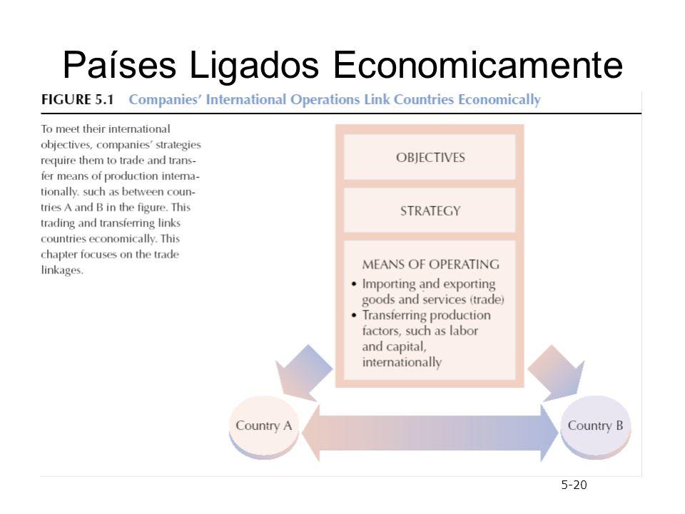 Países Ligados Economicamente 5-20
