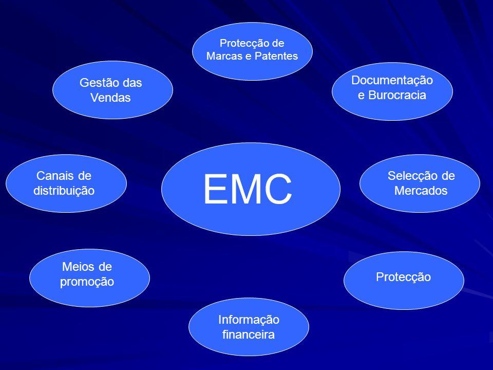 Protecção de Marcas e Patentes EMC Documentação e Burocracia Selecção de Mercados Protecção Gestão das Vendas Canais de distribuição Meios de promoção