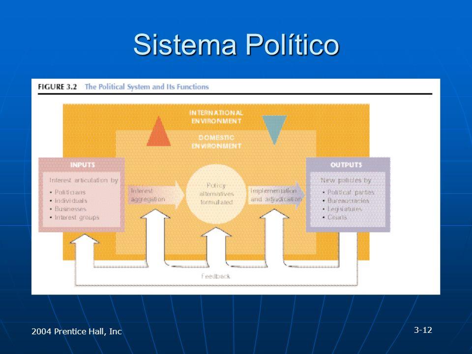 2004 Prentice Hall, Inc Sistema Político 3-12