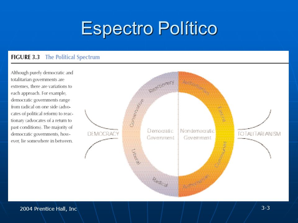 2004 Prentice Hall, Inc Espectro Político 3-3
