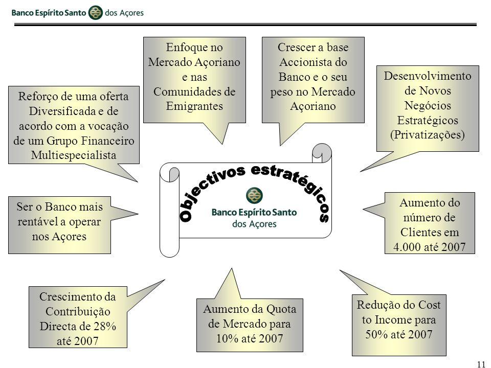 11 Reforço de uma oferta Diversificada e de acordo com a vocação de um Grupo Financeiro Multiespecialista Enfoque no Mercado Açoriano e nas Comunidades de Emigrantes Crescer a base Accionista do Banco e o seu peso no Mercado Açoriano Desenvolvimento de Novos Negócios Estratégicos (Privatizações) Ser o Banco mais rentável a operar nos Açores Crescimento da Contribuição Directa de 28% até 2007 Aumento da Quota de Mercado para 10% até 2007 Redução do Cost to Income para 50% até 2007 Aumento do número de Clientes em 4.000 até 2007