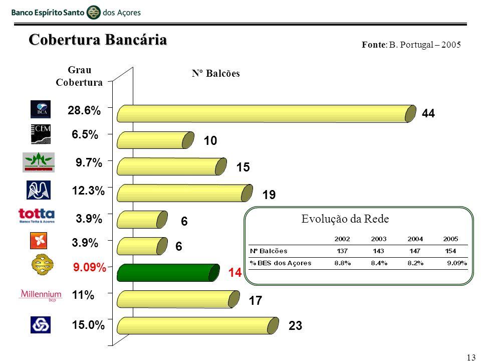 13 Nº Balcões 28.6% 6.5% 9.7% 12.3% 3.9% 9.09% 15.0% 11% Grau Cobertura 3.9% Fonte: B.